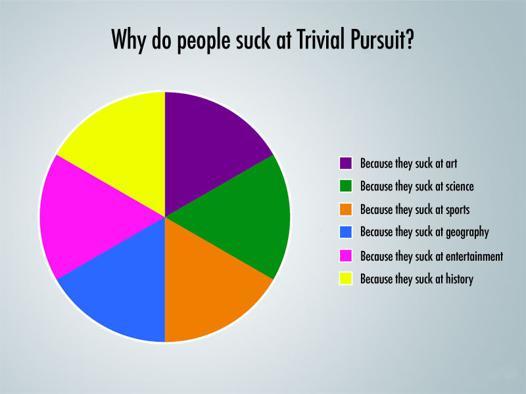 catégorie trivial pursuit