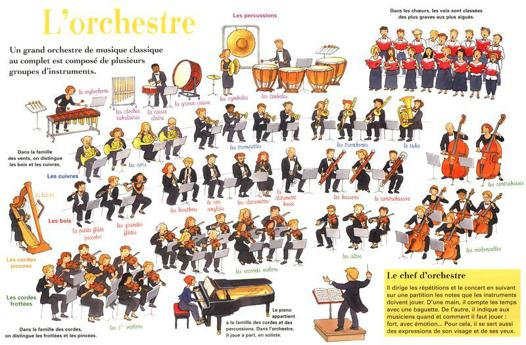 instrument orchestre